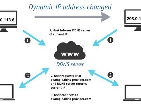آموزش انتقال تصویر بدون IP استاتیک به وسیله DDNS