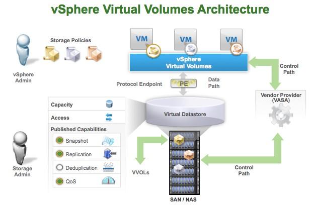 VVOLs Arch - بررسی معماری VMware vSphere Virtual Volumes یا VVOLs