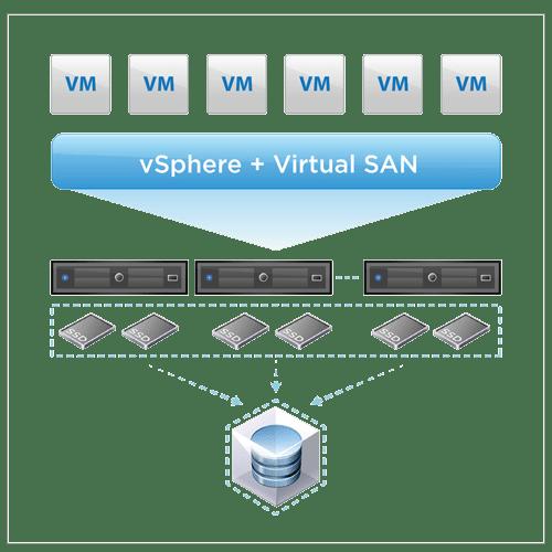 VSAN - معرفی VMware Virtual SAN (VSAN)