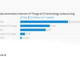 رشد قابل توجه اینترنت اشیاء در آمریکای شمالی