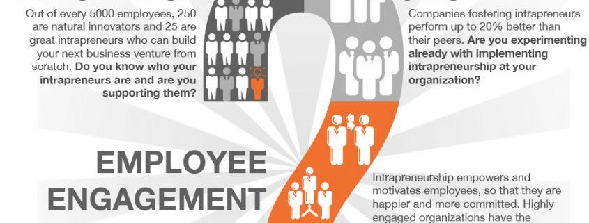 Intrapreneurship 1 845x321 - روش های بزرگترین رهبران کسب و کار دنیا برای تشویق کارکنان به نوآوری