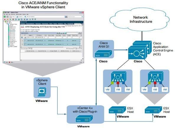 1111111 - Cisco Application Control Engine برای دیتاسنترهای مجازی