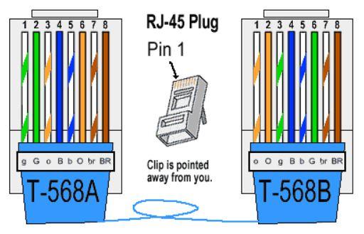 کدگذاری رنگی کابلهای اترنت