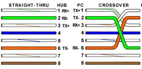 کدگذاری رنگی کابل اترنت