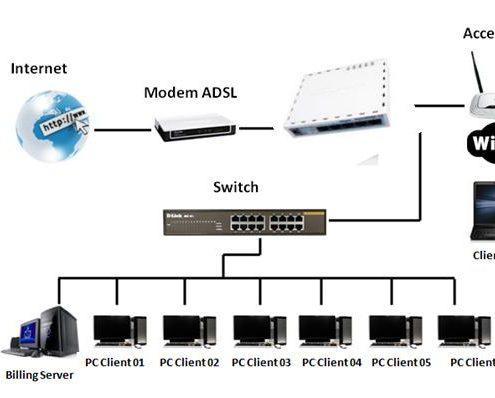 اتصال روتربرد میکروتیک به اینترنت