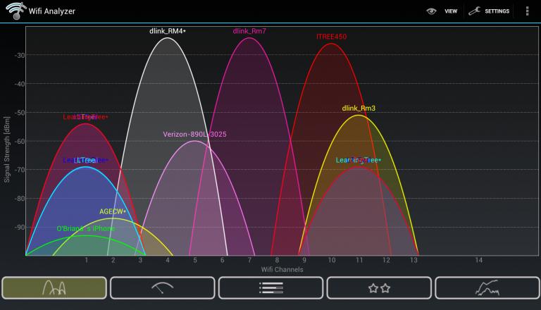 2.4G Channels 768x440 1 - ترفندهای ساده حذف نقاط کور وایفای