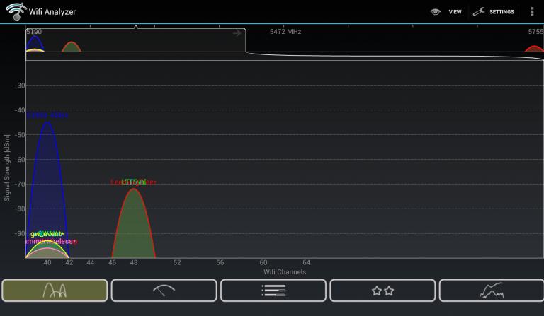 5G Channel usage 768x447 1 - ترفندهای ساده حذف نقاط کور وایفای
